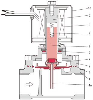 弁 仕組み 電磁